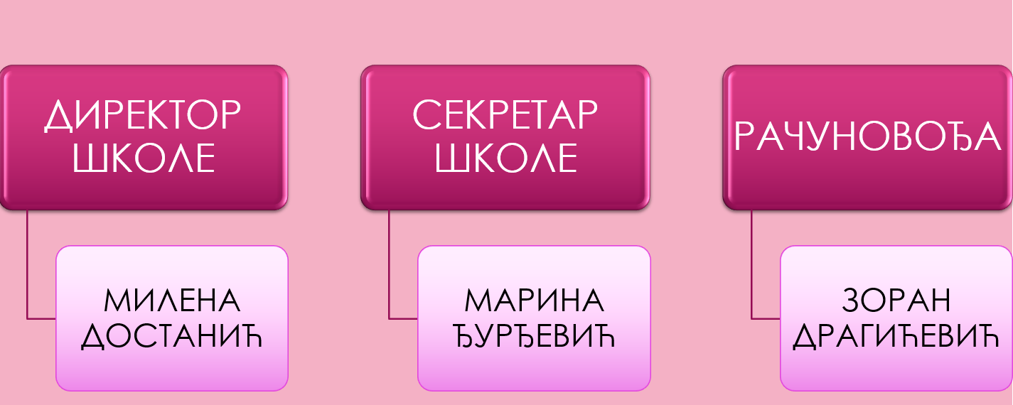 упрва